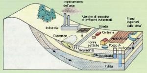 Inquinamento acque sotterranee: i nitriti e i valori soglia