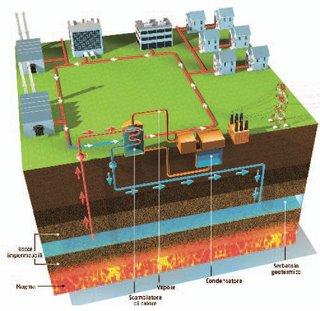 Il settore geotermico in sviluppo costante nel 2014 ma non è ancora stato raggiunto il vero potenziale