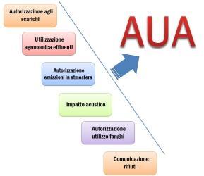 Autorizzazione unica ambientale: ecco lo schema unificato