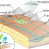"""Corso """"Gestione della risorsa idrica con la piattaforma integrata in QGIS FREEWAT"""""""