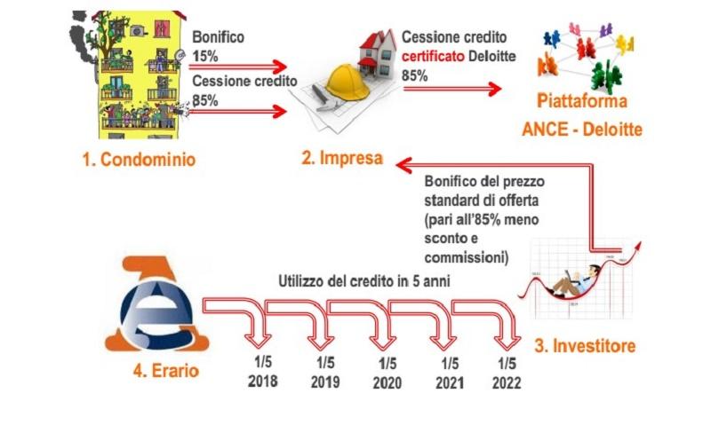 Ecobonus e sismabonus: la guida speciale sulla piattaforma ANCE-Deloitte per gli incentivi fiscali