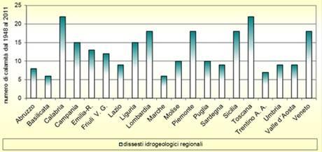 Rischio suolo per l'82% comuni Italia