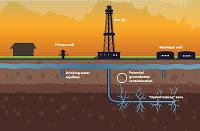 Fracking: pericolo o risorsa?