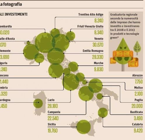 L'economia verde attira investimenti