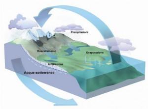 Previsioni dei terremoti: nuovi indizi dalla chimica delle falde acquifere