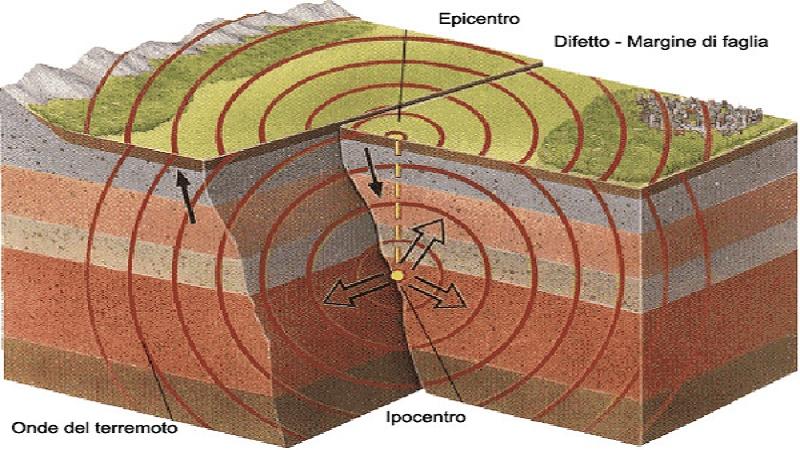 Terremoti. Che cosa succede alla nostra terra