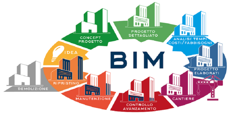 Codice dei contratti: BIM obbligatorio dall'1 gennaio 2019