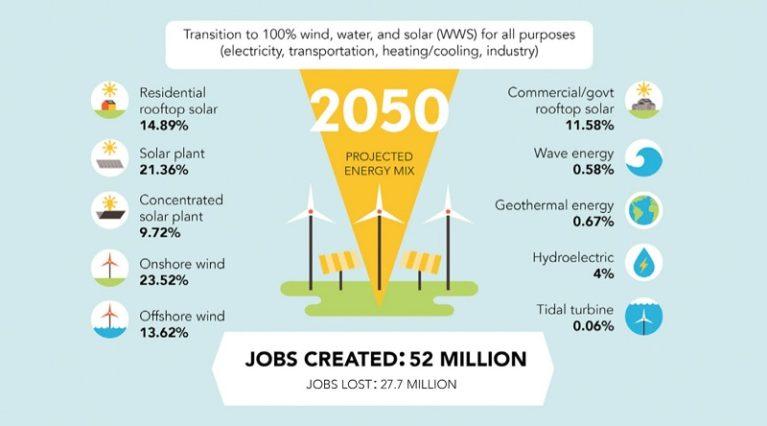 Un'Italia a energia rinnovabile farebbe risparmiare 6.500 euro a testa e creerebbe mezzo milione di posti di lavoro